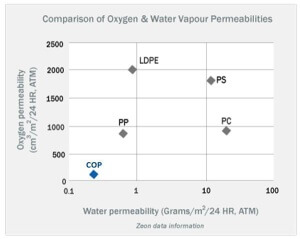 Water absorption values for some polymers widely used in microfluidics