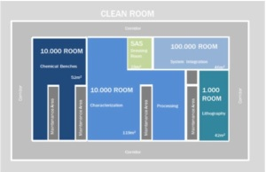 Clean room distribution in microLIQUID